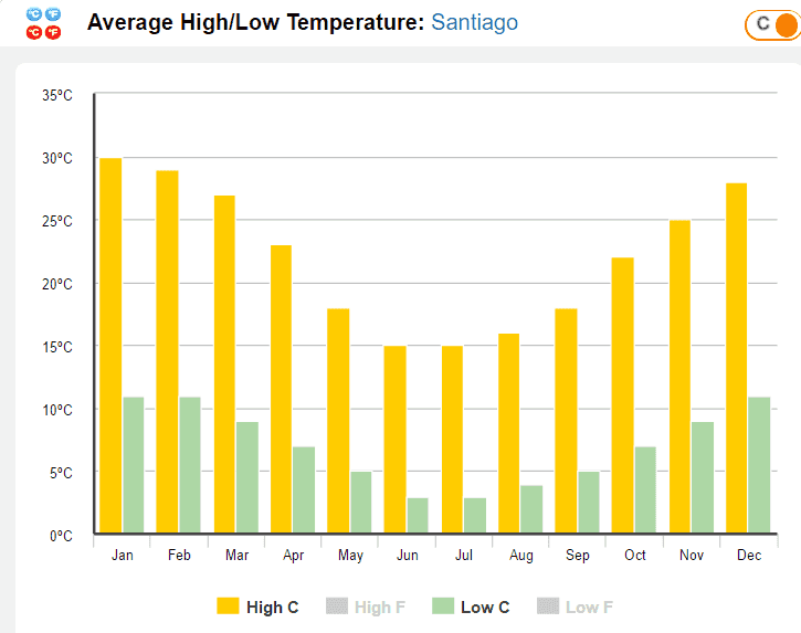 Clima e tempo em Santiago do Chile